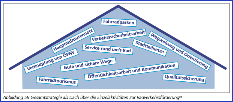 Gesamtstrategie Radverkehr laut VEK