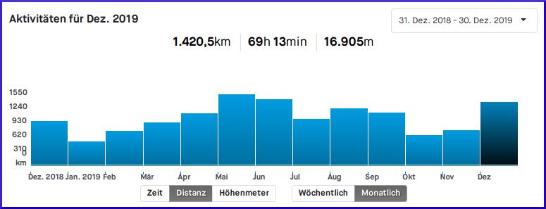 meine Fahrrad-Statistik