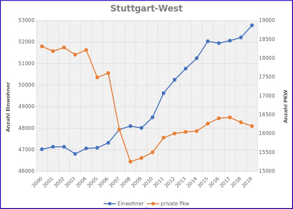 Statistik: Einwohner und privat PKW in Stuttgart-West